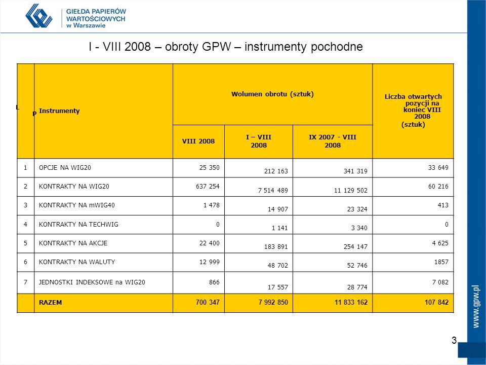 2 Obroty instrumentami pochodnymi – dane do końca sierpnia 2008 (mln sztuk)