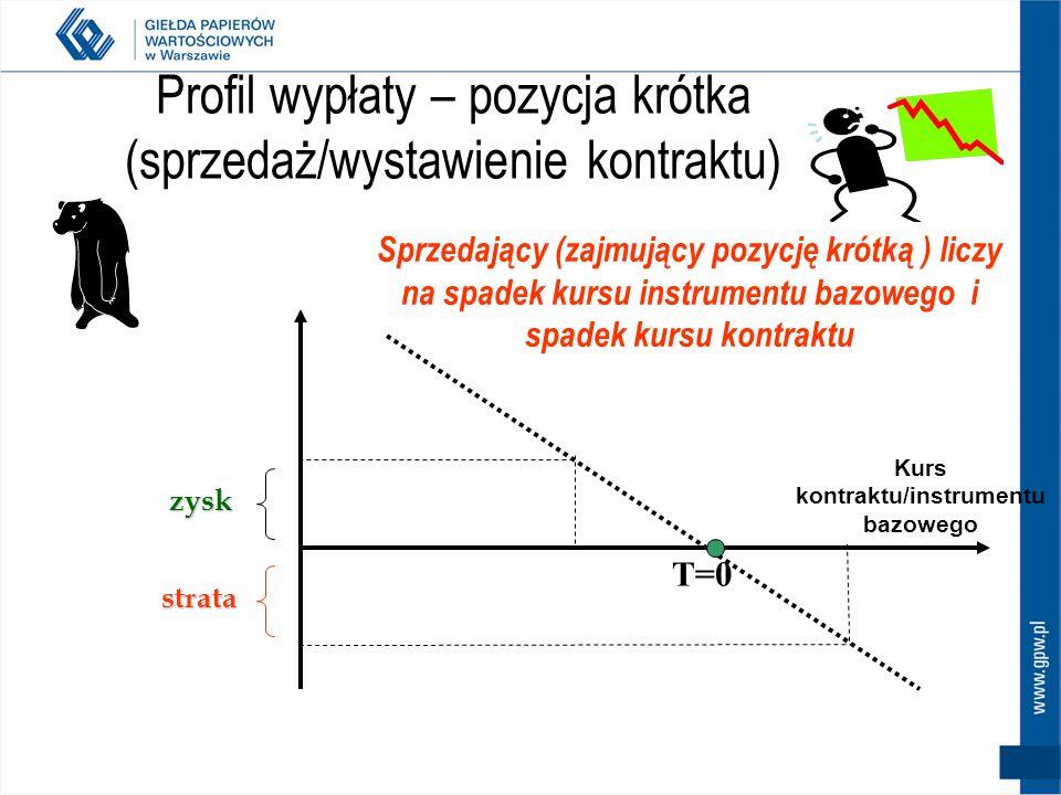 Profil wypłaty – pozycja krótka (sprzedaż/wystawienie kontraktu) zysk zysk strata T=0 Kurs kontraktu/instrumentu bazowego Sprzedający (zajmujący pozycję krótką ) liczy na spadek kursu instrumentu bazowego i spadek kursu kontraktu