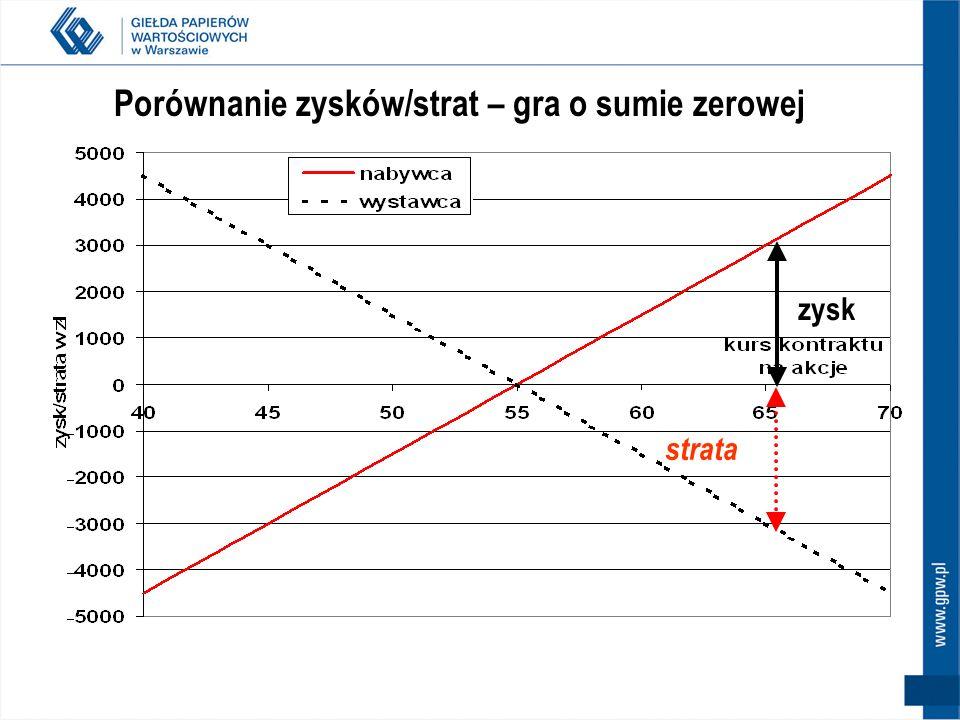 39 Kontrakty terminowe na indeksy/akcje – spekulacja - podsumowanie Pozycja Wzrost kursu kontraktu Spadek kursu kontraktu Nabycie kontraktuDługa (long)ZyskiStraty Sprzedaż kontraktuKrótka (short)StratyZyski
