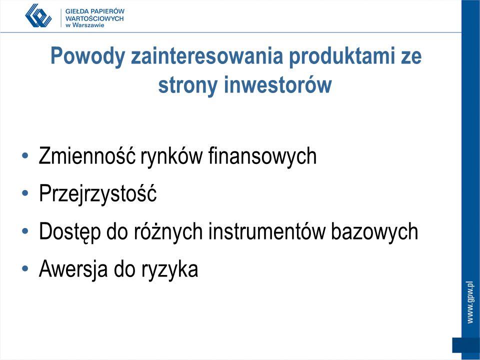 Powody zainteresowania produktami ze strony inwestorów Zmienność rynków finansowych Przejrzystość Dostęp do różnych instrumentów bazowych Awersja do ryzyka