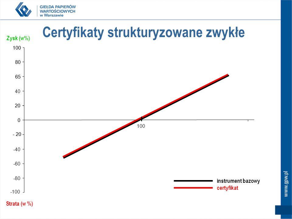 Certyfikaty strukturyzowane zwykłe -80 -60 -40 - 20 0 20 40 65 80 100 -100 - 20 0 20 65 80 100 Strata (w %) Zysk (w%) instrument bazowy certyfikat