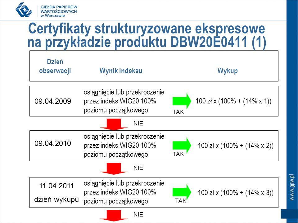 Certyfikaty strukturyzowane ekspresowe na przykładzie produktu DBW20E0411 (1) Dzień obserwacji Wynik indeksuWykup 09.04.2009 09.04.2010 11.04.2011 dzień wykupu osiągnięcie lub przekroczenie przez indeks WIG20 100% poziomu początkowego 100 zł x (100% + (14% x 1)) 100 zł x (100% + (14% x 2)) 100 zł x (100% + (14% x 3)) TAK NIE