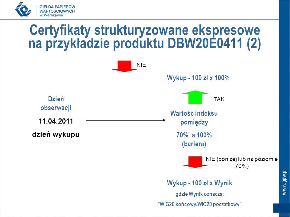 11.04.2011 dzień wykupu Dzień obserwacji Wartość indeksu pomiędzy 70% a 100% (bariera) NIE (poniżej lub na poziomie 70%) TAK Wykup - 100 zł x 100% Wykup - 100 zł x Wynik gdzie Wynik oznacza: WIG20 końcowy/WIG20 początkowy Certyfikaty strukturyzowane ekspresowe na przykładzie produktu DBW20E0411 (2) NIE