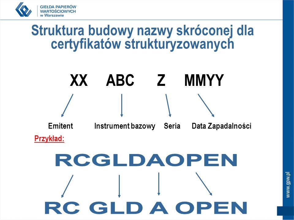 Struktura budowy nazwy skróconej dla certyfikatów strukturyzowanych EmitentInstrument bazowySeriaData Zapadalności XX ABC Z MMYY Przykład: