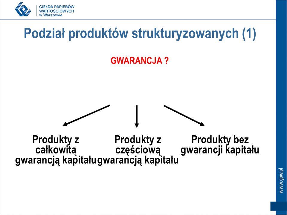 Rozwój rynku na GPW 2008 (Styczeń – Sierpień) wartość obrotów: ok.