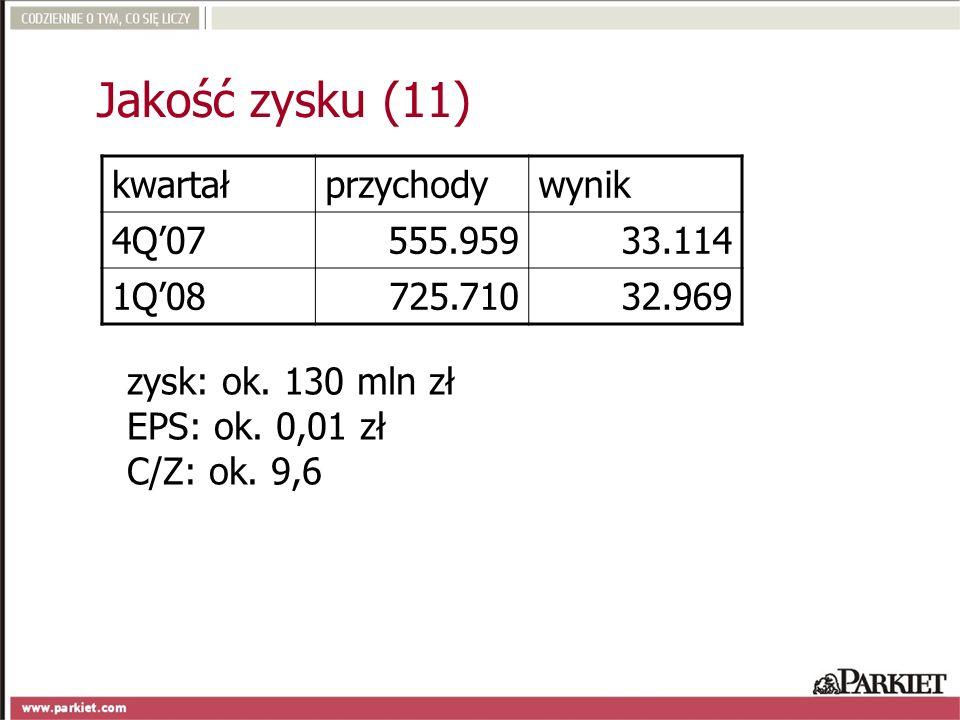 kwartałprzychodywynik 4Q07555.95933.114 1Q08725.71032.969 zysk: ok. 130 mln zł EPS: ok. 0,01 zł C/Z: ok. 9,6 Jakość zysku (11)