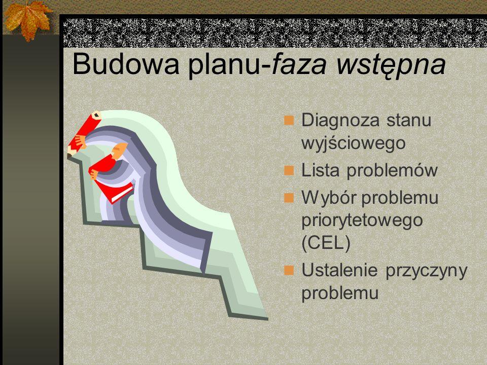 Budowa planu-faza wstępna Diagnoza stanu wyjściowego Lista problemów Wybór problemu priorytetowego (CEL) Ustalenie przyczyny problemu