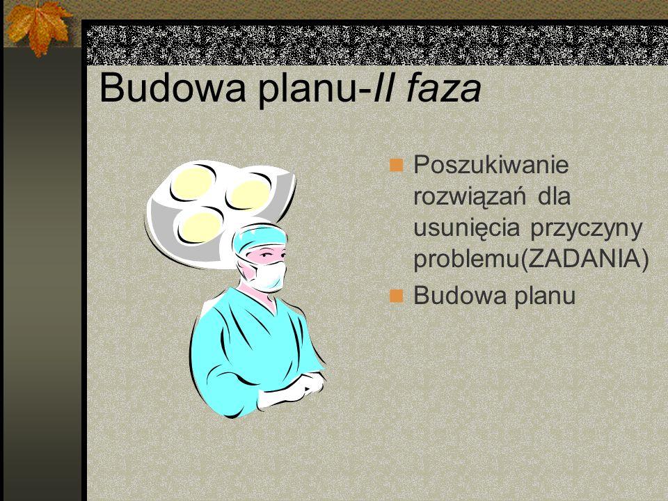 Budowa planu-II faza Poszukiwanie rozwiązań dla usunięcia przyczyny problemu(ZADANIA) Budowa planu