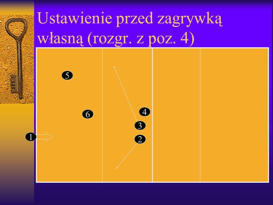 Ustawienie przed zagrywką własną (rozgr. z poz. 4) 3 2 4 1 5 6