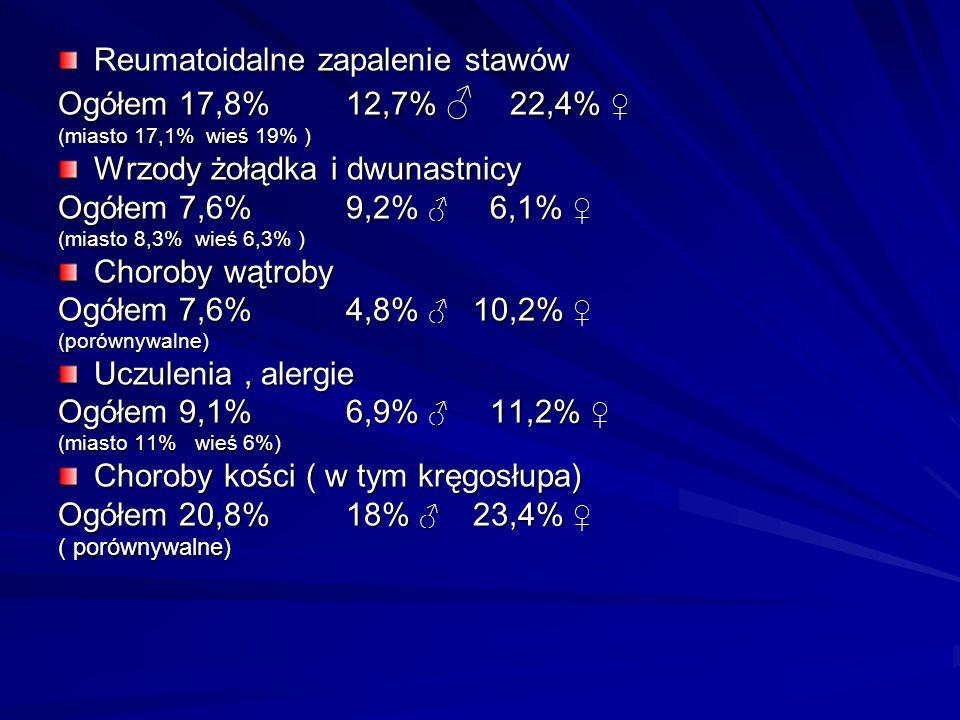 Reumatoidalne zapalenie stawów Ogółem 17,8%12,7% 22,4% Ogółem 17,8%12,7% 22,4% (miasto 17,1% wieś 19% ) Wrzody żołądka i dwunastnicy Ogółem 7,6%9,2% 6,1% Ogółem 7,6%9,2% 6,1% (miasto 8,3% wieś 6,3% ) Choroby wątroby Ogółem 7,6%4,8% 10,2% Ogółem 7,6%4,8% 10,2% (porównywalne) Uczulenia, alergie Ogółem 9,1%6,9% 11,2% Ogółem 9,1%6,9% 11,2% (miasto 11% wieś 6%) Choroby kości ( w tym kręgosłupa) Ogółem 20,8%18% 23,4% Ogółem 20,8%18% 23,4% ( porównywalne)