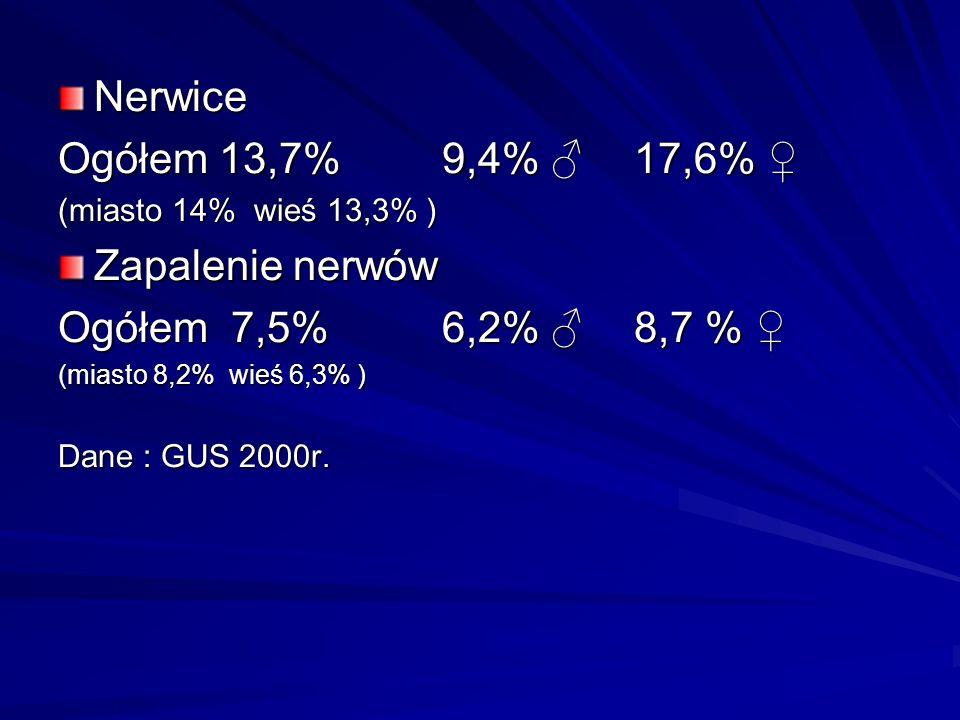 Nerwice Ogółem 13,7%9,4% 17,6% Ogółem 13,7%9,4% 17,6% (miasto 14% wieś 13,3% ) Zapalenie nerwów Ogółem 7,5%6,2% 8,7 % Ogółem 7,5%6,2% 8,7 % (miasto 8,2% wieś 6,3% ) Dane : GUS 2000r.