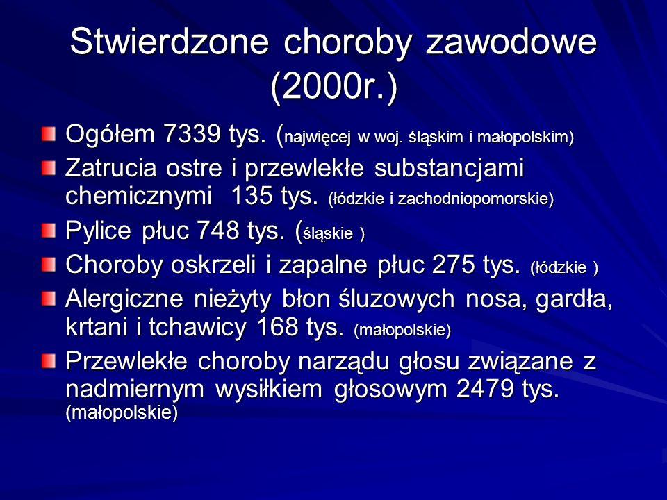 Stwierdzone choroby zawodowe (2000r.) Ogółem 7339 tys. ( najwięcej w woj. śląskim i małopolskim) Zatrucia ostre i przewlekłe substancjami chemicznymi