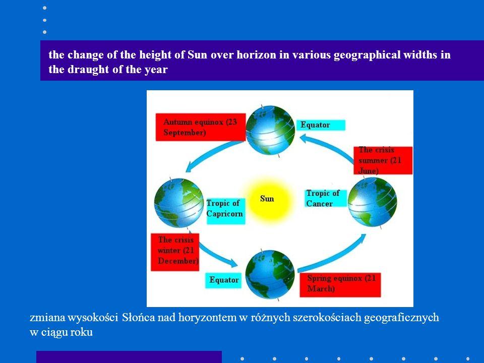 zmiana wysokości Słońca nad horyzontem w różnych szerokościach geograficznych w ciągu roku the change of the height of Sun over horizon in various geographical widths in the draught of the year