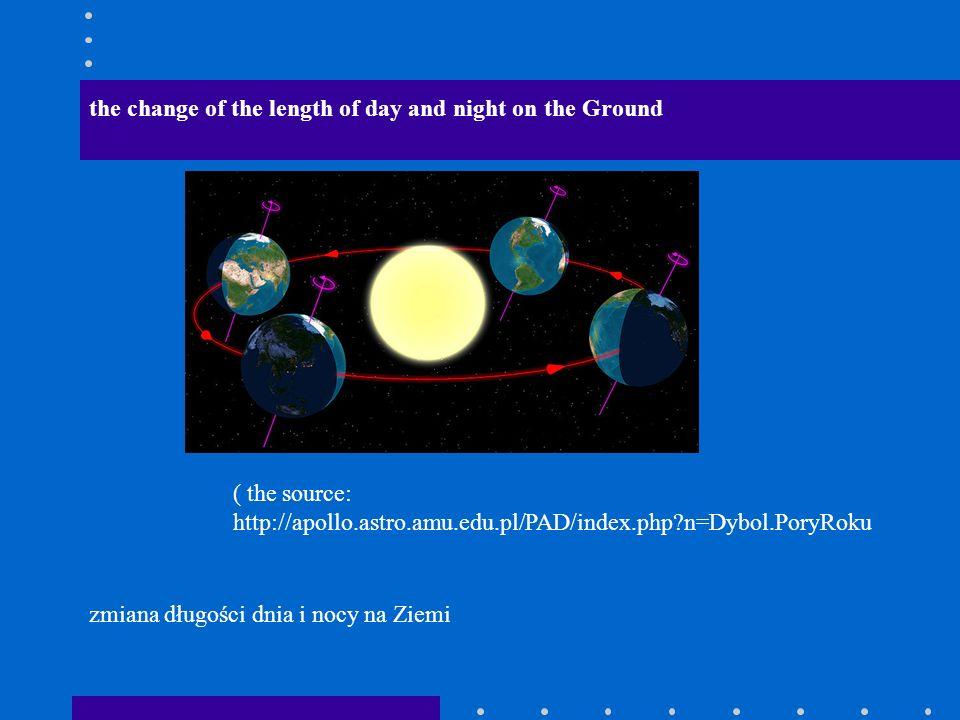 zmiana długości dnia i nocy na Ziemi the change of the length of day and night on the Ground ( the source: http://apollo.astro.amu.edu.pl/PAD/index.php?n=Dybol.PoryRoku