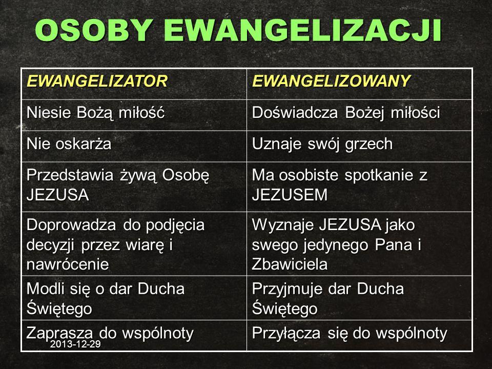 2013-12-29 OSOBY EWANGELIZACJI EWANGELIZATOREWANGELIZOWANY Niesie Bożą miłość Doświadcza Bożej miłości Nie oskarża Uznaje swój grzech Przedstawia żywą