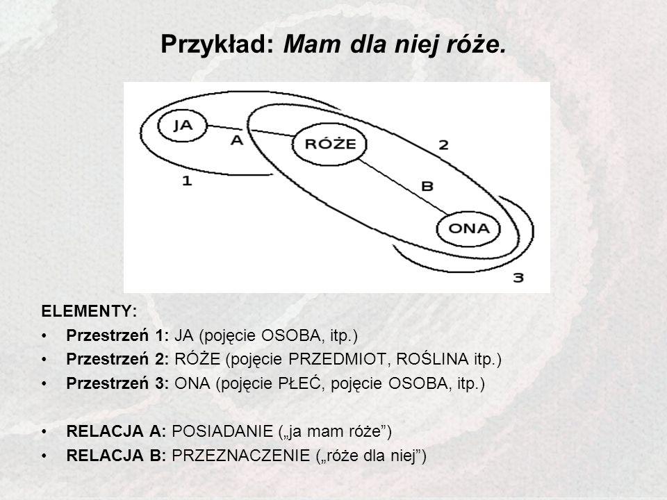 Przykład: Mam dla niej róże. ELEMENTY: Przestrzeń 1: JA (pojęcie OSOBA, itp.) Przestrzeń 2: RÓŻE (pojęcie PRZEDMIOT, ROŚLINA itp.) Przestrzeń 3: ONA (