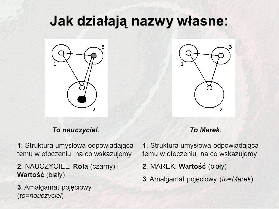 Jak działają nazwy własne: To nauczyciel.To Marek. 1: Struktura umysłowa odpowiadająca temu w otoczeniu, na co wskazujemy 2: NAUCZYCIEL: Rola (czarny)