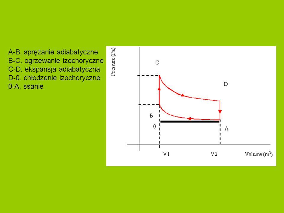 A-B. sprężanie adiabatyczne B-C. ogrzewanie izochoryczne C-D. ekspansja adiabatyczna D-0. chłodzenie izochoryczne 0-A. ssanie