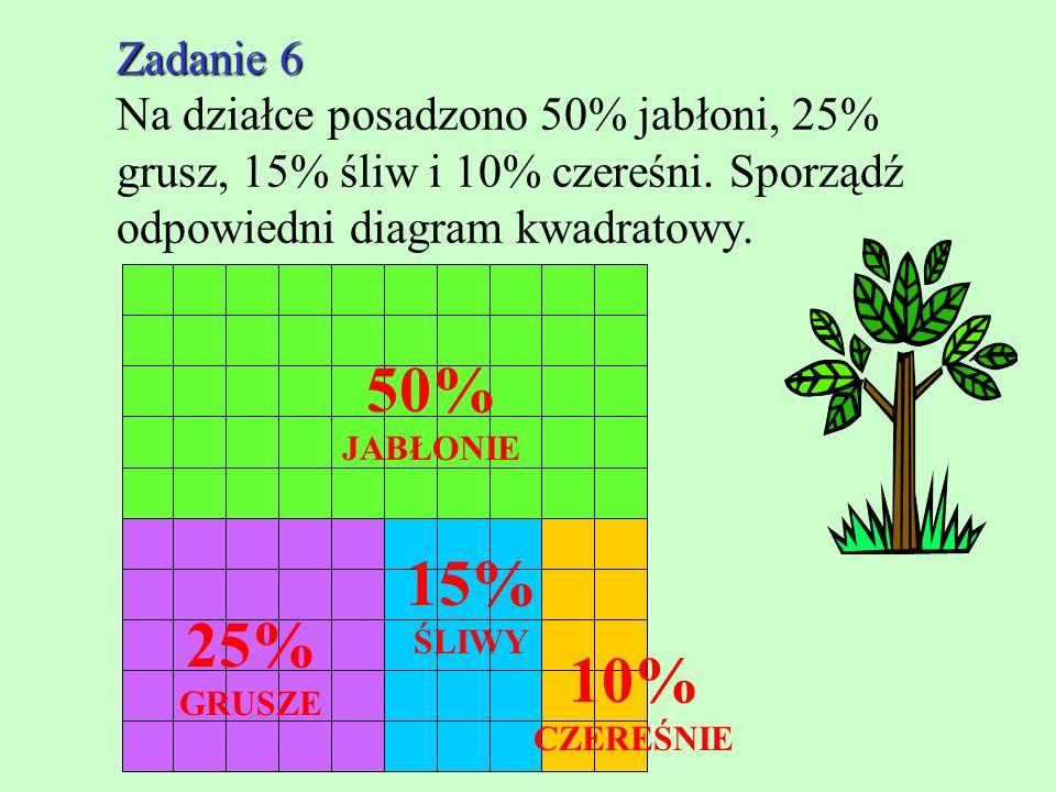 Zadanie 6 Zadanie 6 Na działce posadzono 50% jabłoni, 25% grusz, 15% śliw i 10% czereśni.