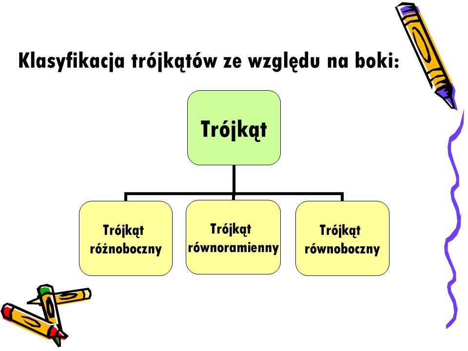Klasyfikacja trójkątów ze względu na boki: Trójkąt różnoboczny Trójkąt równoramienny Trójkąt równoboczny