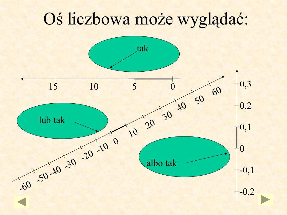 Oś liczbowa może wyglądać: 0 10 20 30 40 50 60 -10 -20 -30 -40 -50 -60 015105 0,1 0,2 0,3 0 -0,1 -0,2 tak lub tak albo tak