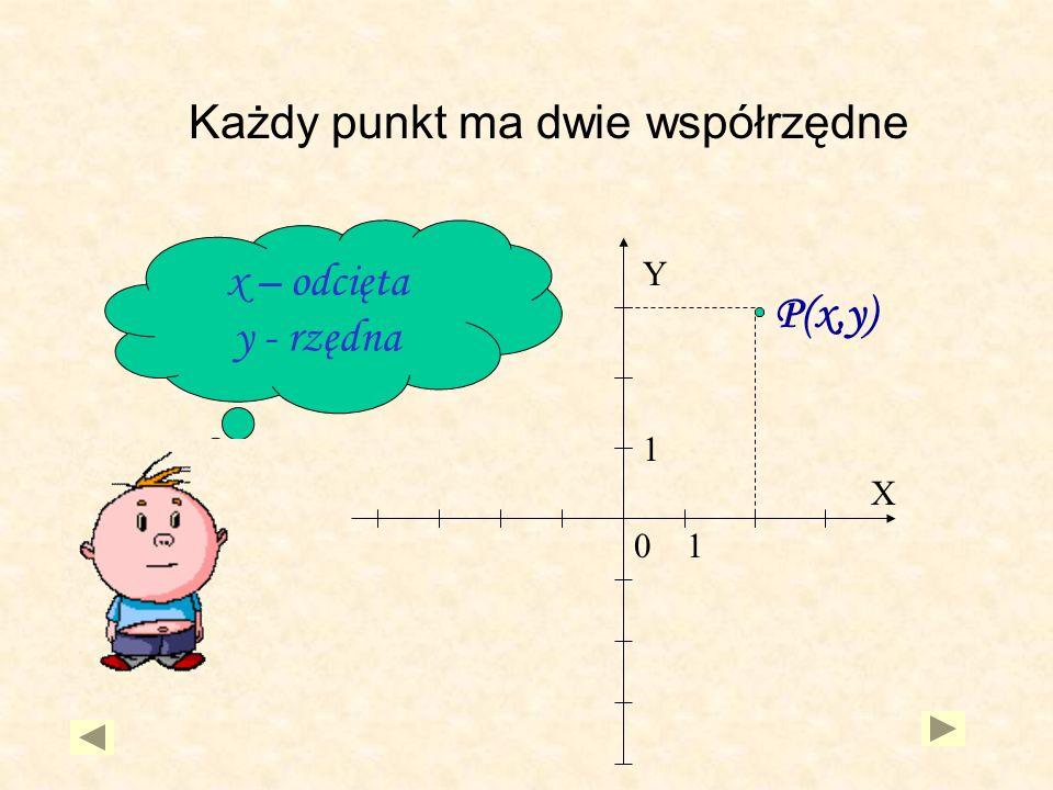 P(x,y) Y 01 X 1 x – odcięta y - rzędna Każdy punkt ma dwie współrzędne