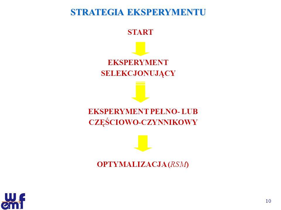 10 STRATEGIA EKSPERYMENTU START OPTYMALIZACJA (RSM) EKSPERYMENT PEŁNO- LUB CZĘŚCIOWO-CZYNNIKOWY EKSPERYMENT SELEKCJONUJĄCY