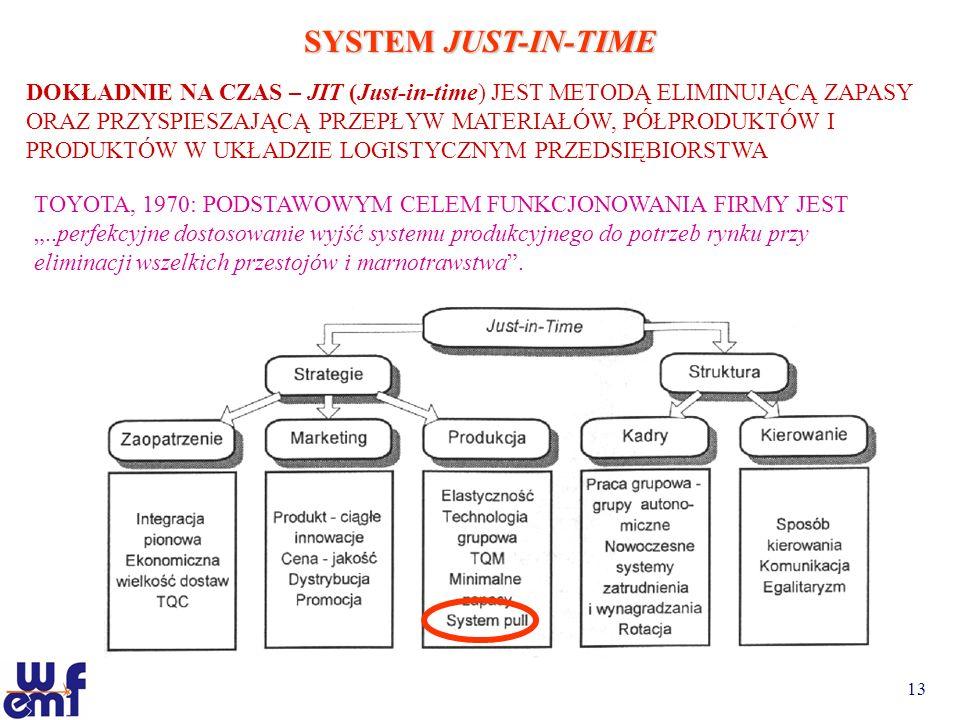 13 SYSTEM JUST-IN-TIME DOKŁADNIE NA CZAS – JIT (Just-in-time) JEST METODĄ ELIMINUJĄCĄ ZAPASY ORAZ PRZYSPIESZAJĄCĄ PRZEPŁYW MATERIAŁÓW, PÓŁPRODUKTÓW I