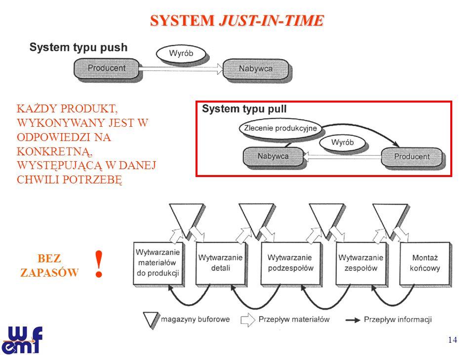14 SYSTEM JUST-IN-TIME KAŻDY PRODUKT, WYKONYWANY JEST W ODPOWIEDZI NA KONKRETNĄ, WYSTĘPUJĄCĄ W DANEJ CHWILI POTRZEBĘ BEZ ZAPASÓW !
