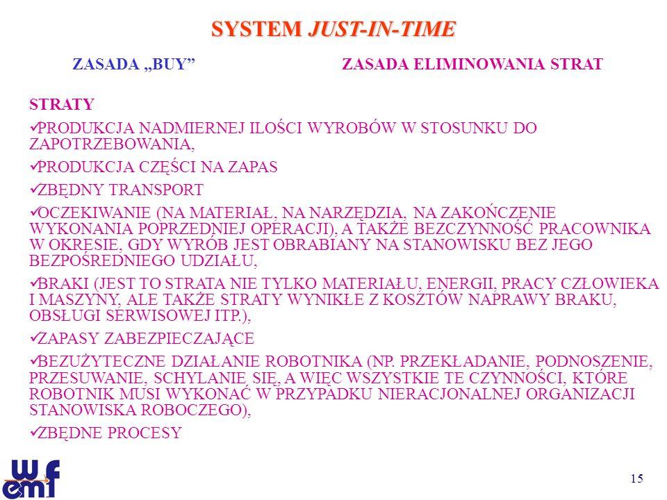 15 SYSTEM JUST-IN-TIME ZASADA BUYZASADA ELIMINOWANIA STRAT STRATY PRODUKCJA NADMIERNEJ ILOŚCI WYROBÓW W STOSUNKU DO ZAPOTRZEBOWANIA, PRODUKCJA CZĘŚCI