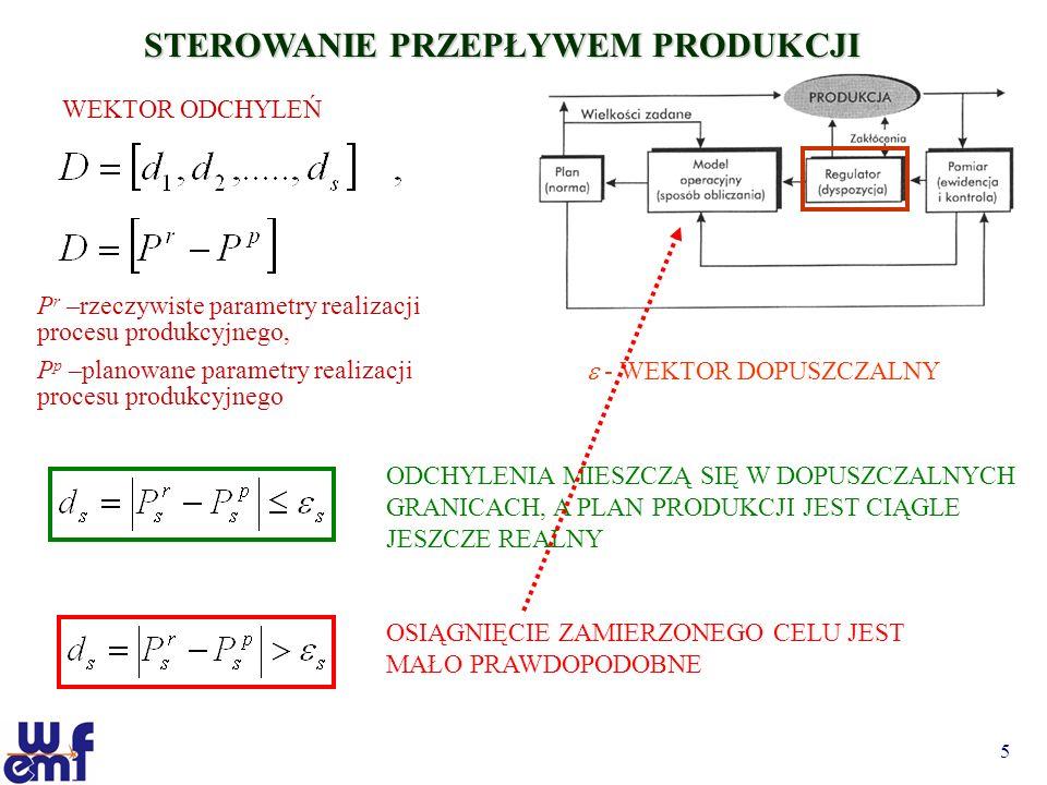 5 STEROWANIE PRZEPŁYWEM PRODUKCJI WEKTOR ODCHYLEŃ P r –rzeczywiste parametry realizacji procesu produkcyjnego, P p –planowane parametry realizacji pro