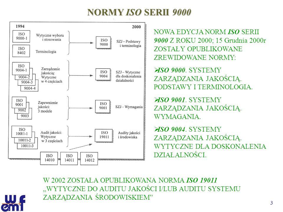 3 NORMY ISO SERII 9000 NOWA EDYCJA NORM ISO SERII 9000 Z ROKU 2000; 15 Grudnia 2000r ZOSTAŁY OPUBLIKOWANE ZREWIDOWANE NORMY: ISO 9000. SYSTEMY ZARZĄDZ