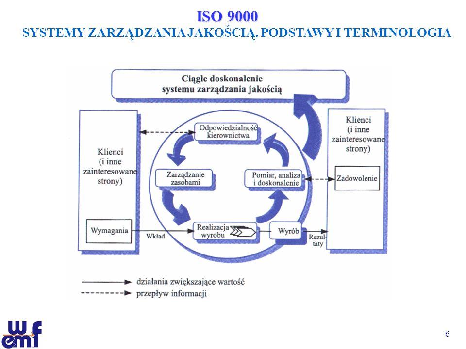 7 ISO 9001 SYSTEMY ZARZĄDZANIA JAKOŚCIĄ.
