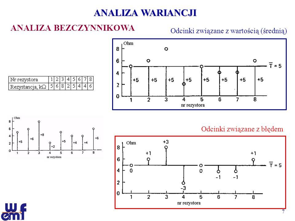 8 ANALIZA WARIANCJI ANALIZA BEZCZYNNIKOWA CAŁKOWITA SUMA KWADRATÓW (CAŁKOWITA WARIANCJA) SS T SS T = 5 2 +6 2 + 8 2 +2 2 +5 2 + 4 2 + 4 2 + 6 2 = 222,0 SUMA KWADRATÓW WARTOŚCI ŚREDNIEJ SS m SS m = 8·5 2 = 200,0 (lub SS m = 40 2 /8 = 200,0) SUMA KWADRATÓW BŁĘDU SS e SS e = 0 2 +1 2 + 3 2 +(-3) 2 +0 2 + (-1) 2 + (-1) 2 + 1 2 = 22,0 SS T = SS m + SS e.