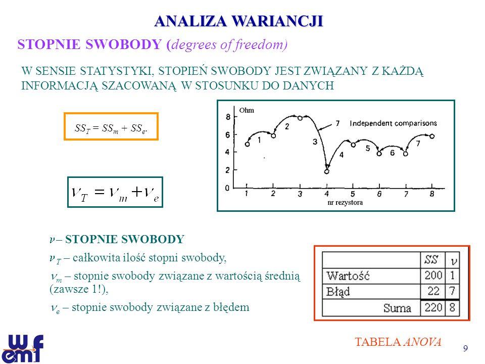 10 ANALIZA WARIANCJI WARIANCJA BŁĘDU (wariancja) V odchylenie standardowe S jest równe pierwiastkowi kwadratowemu z wariancji odchylenie standardowe próbki określa o ile jednostki z badanej zbiorowości odchylają się od wartości średniej WARIANCJA