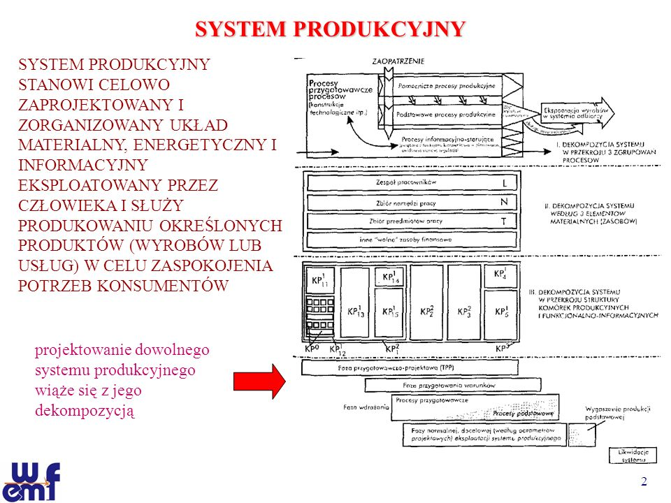 2 SYSTEM PRODUKCYJNY SYSTEM PRODUKCYJNY STANOWI CELOWO ZAPROJEKTOWANY I ZORGANIZOWANY UKŁAD MATERIALNY, ENERGETYCZNY I INFORMACYJNY EKSPLOATOWANY PRZE