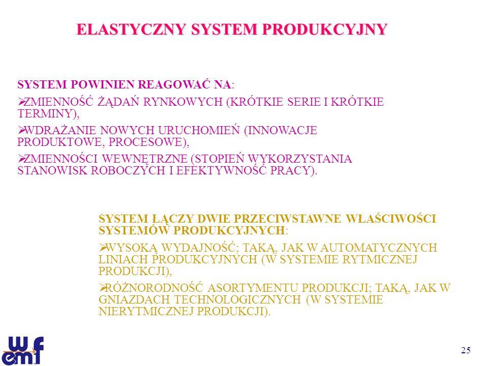 25 ELASTYCZNY SYSTEM PRODUKCYJNY SYSTEM POWINIEN REAGOWAĆ NA: ZMIENNOŚĆ ŻĄDAŃ RYNKOWYCH (KRÓTKIE SERIE I KRÓTKIE TERMINY), WDRAŻANIE NOWYCH URUCHOMIEŃ