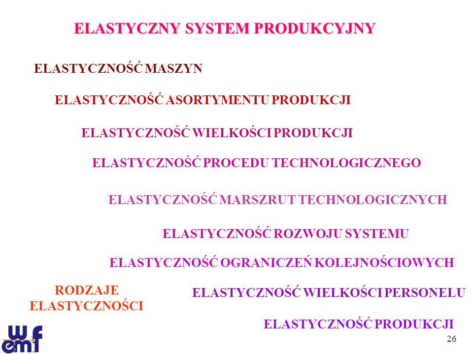 26 ELASTYCZNY SYSTEM PRODUKCYJNY ELASTYCZNOŚĆ MASZYN ELASTYCZNOŚĆ ASORTYMENTU PRODUKCJI ELASTYCZNOŚĆ WIELKOŚCI PRODUKCJI ELASTYCZNOŚĆ PROCEDU TECHNOLO