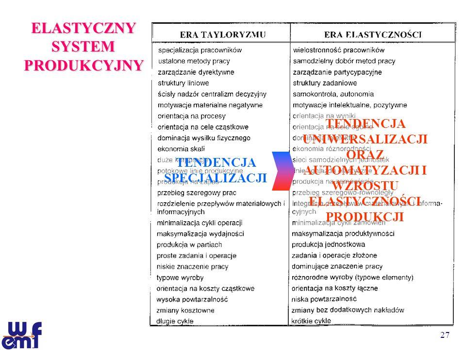 27 ELASTYCZNY SYSTEM PRODUKCYJNY TENDENCJA SPECJALIZACJI TENDENCJA UNIWERSALIZACJI ORAZ AUTOMATYZACJI I WZROSTU ELASTYCZNOŚCI PRODUKCJI