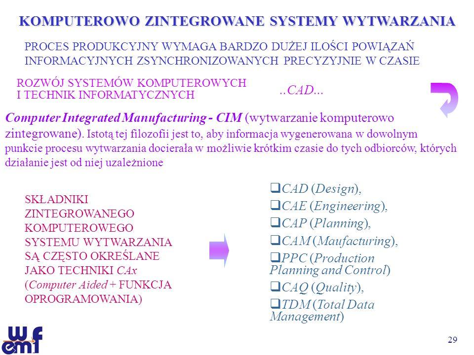 29 KOMPUTEROWO ZINTEGROWANE SYSTEMY WYTWARZANIA PROCES PRODUKCYJNY WYMAGA BARDZO DUŻEJ ILOŚCI POWIĄZAŃ INFORMACYJNYCH ZSYNCHRONIZOWANYCH PRECYZYJNIE W