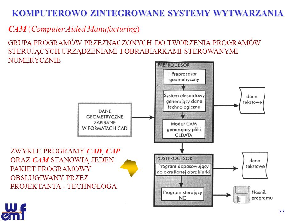 33 KOMPUTEROWO ZINTEGROWANE SYSTEMY WYTWARZANIA CAM (Computer Aided Manufacturing) GRUPA PROGRAMÓW PRZEZNACZONYCH DO TWORZENIA PROGRAMÓW STERUJĄCYCH U
