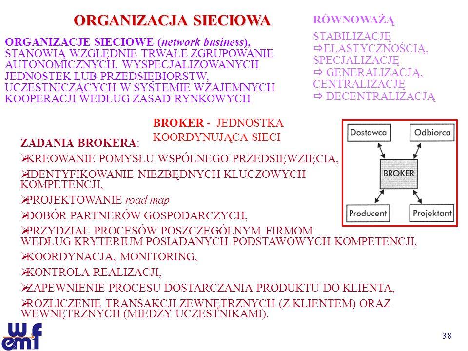 38 ORGANIZACJA SIECIOWA ORGANIZACJE SIECIOWE (network business), STANOWIĄ WZGLĘDNIE TRWAŁE ZGRUPOWANIE AUTONOMICZNYCH, WYSPECJALIZOWANYCH JEDNOSTEK LU
