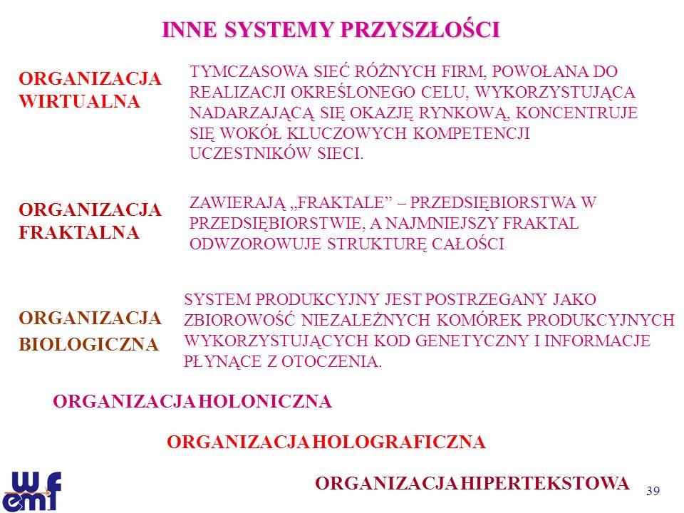 39 INNE SYSTEMY PRZYSZŁOŚCI ORGANIZACJA WIRTUALNA TYMCZASOWA SIEĆ RÓŻNYCH FIRM, POWOŁANA DO REALIZACJI OKREŚLONEGO CELU, WYKORZYSTUJĄCA NADARZAJĄCĄ SI