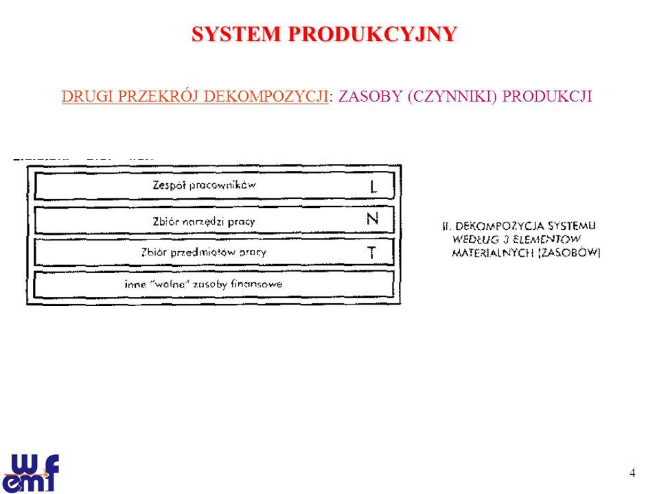 5 SYSTEM PRODUKCYJNY TRZECI PRZEKRÓJ STRUKTURALNY: PODZIAŁ SYSTEMU WYTWÓRCZEGO NA KOMÓRKI PRODUKCYJNE, PRODUKCYJNO – ADMINISTRACYJNE I TZW.