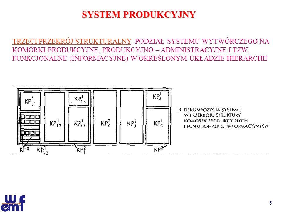 5 SYSTEM PRODUKCYJNY TRZECI PRZEKRÓJ STRUKTURALNY: PODZIAŁ SYSTEMU WYTWÓRCZEGO NA KOMÓRKI PRODUKCYJNE, PRODUKCYJNO – ADMINISTRACYJNE I TZW. FUNKCJONAL