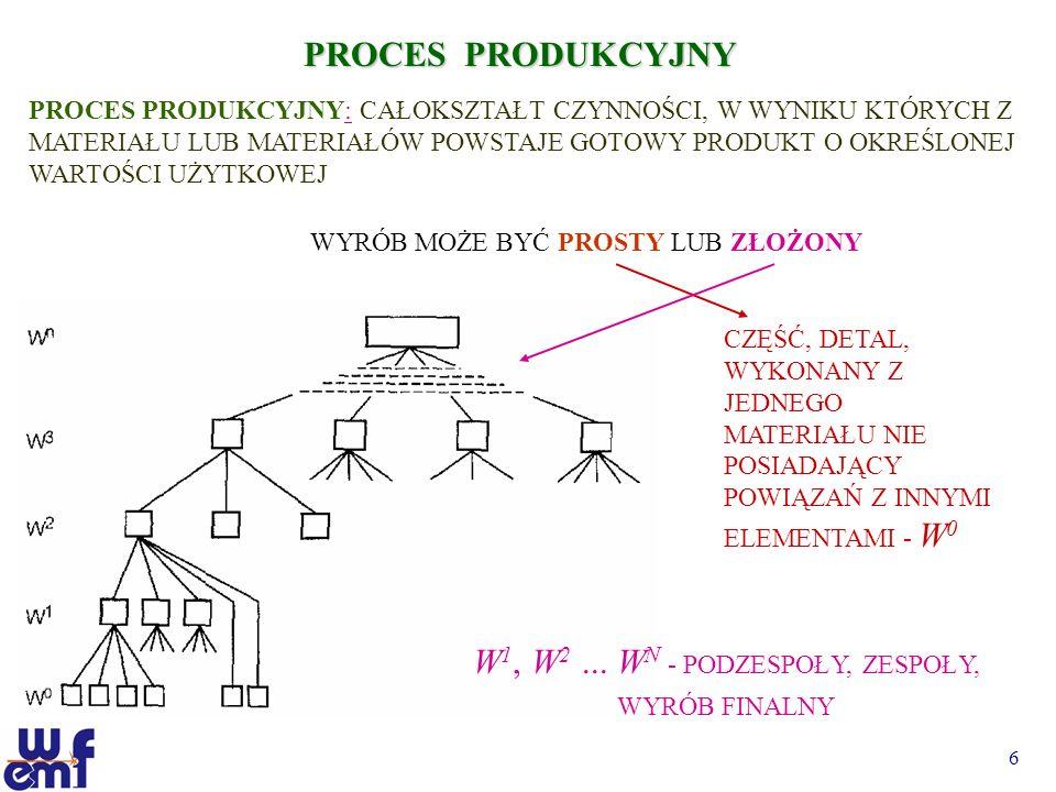 7 PROCES PRODUKCYJNY PROCES PRODUKCYJNY PROSTY OPERACJA TECHNOLOGICZNA: operacja produkcyjna wykonywana na jednym stanowisku roboczym przez jednego pracownika (grupę pracowników) bez przerw, której wynikiem jest zmiana form, kształtu wymiarów lub właściwości fizyko-chemicznych obrabianego materiału OPERACJE TRANSPORTOWE, operacje produkcyjne, których celem jest przemieszczanie materiału lub wyrobu (2,4,6,8,10), OPERACJE KONTROLI, które polegają na porównaniu zgodności cech dotyczących obrabianego materiału (wyrobu) w poszczególnych etapach jego obróbki lub montażu z wzorcami, normami i wymaganiami wynikającymi z warunków technicznych (7), OPERACJE KONSERWACJI, które mają na celu zachowanie cech wyrobu przez okres oddziaływania środków konserwujących, które nie wchodzą w skład wyrobu i usuwane są przed jego eksploatacją (9), OPERACJE MAGAZYNOWANIA to operacje produkcyjne polegające na przechowywaniu tworzywa lub wyrobu bez jakiejkolwiek zmiany, poza upływem i zmianą czasu (1,11)