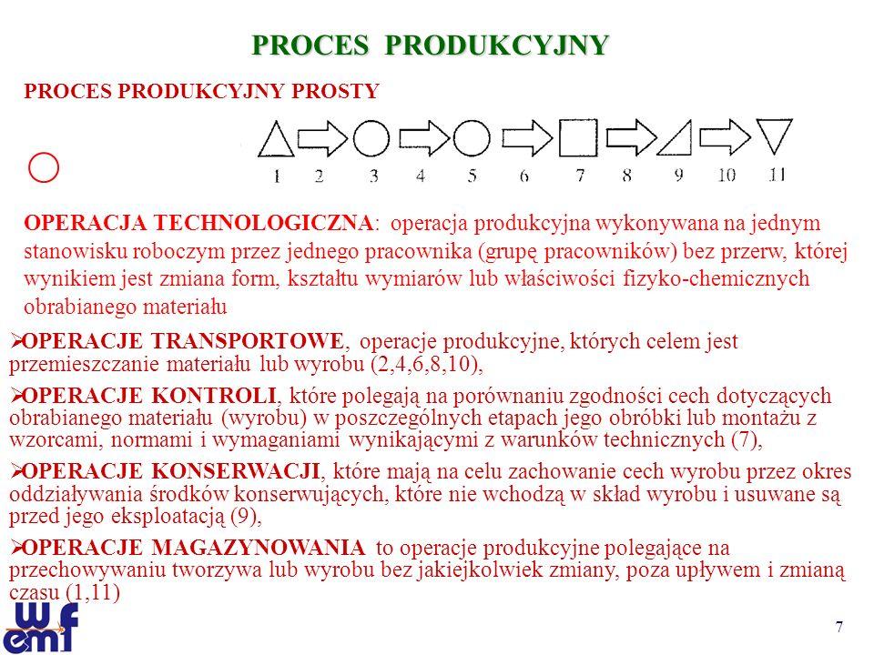 8 PROCES PRODUKCYJNY PROCES PRODUKCYJNY WYROBU ZŁOŻONEGO OPERACJA TECHNOLOGICZNA:...właściwości fizyko-chemicznych obrabianego materiału lub montaż wyrobów prostych w wyroby złożone OPERACJE TRANSPORTOWE, operacje produkcyjne, których celem jest przemieszczanie materiału lub wyrobu, OPERACJE KONTROLI, które polegają na porównaniu zgodności cech dotyczących obrabianego materiału (wyrobu) w poszczególnych etapach jego obróbki lub montażu z wzorcami, normami i wymaganiami wynikającymi z warunków technicznych, OPERACJE KONSERWACJI, które mają na celu zachowanie cech wyrobu przez okres oddziaływania środków konserwujących, które nie wchodzą w skład wyrobu i usuwane są przed jego eksploatacją, OPERACJE MAGAZYNOWANIA to operacje produkcyjne polegające na przechowywaniu tworzywa lub wyrobu bez jakiejkolwiek zmiany, poza upływem i zmianą czasu
