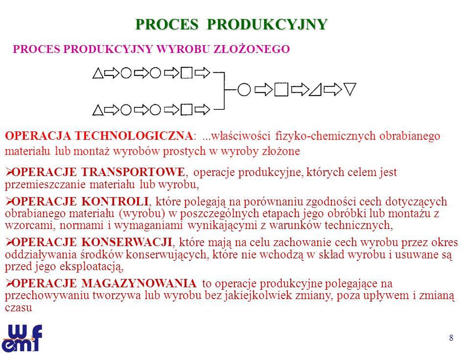 8 PROCES PRODUKCYJNY PROCES PRODUKCYJNY WYROBU ZŁOŻONEGO OPERACJA TECHNOLOGICZNA:...właściwości fizyko-chemicznych obrabianego materiału lub montaż wy