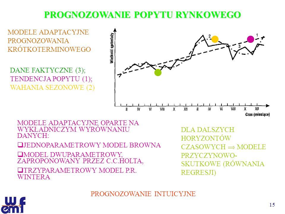 15 PROGNOZOWANIE POPYTU RYNKOWEGO MODELE ADAPTACYJNE PROGNOZOWANIA KRÓTKOTERMINOWEGO DANE FAKTYCZNE (3); TENDENCJA POPYTU (1); WAHANIA SEZONOWE (2) MO