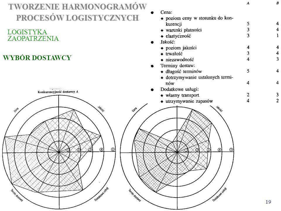 19 TWORZENIE HARMONOGRAMÓW PROCESÓW LOGISTYCZNYCH LOGISTYKA ZAOPATRZENIA WYBÓR DOSTAWCY
